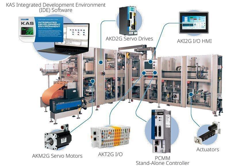 机器中的 KAS 组件